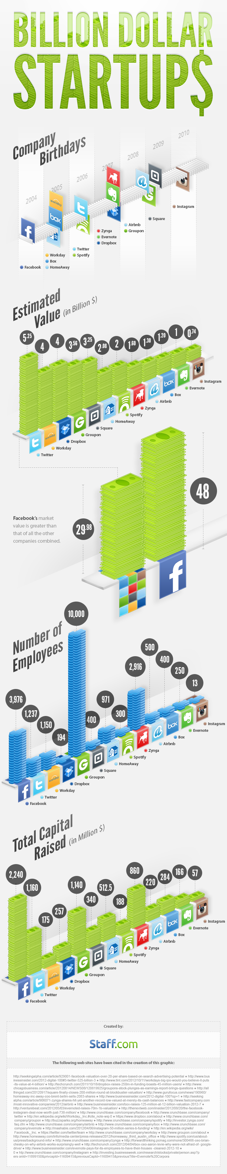 Staff-infograph_billion-dollar-startups